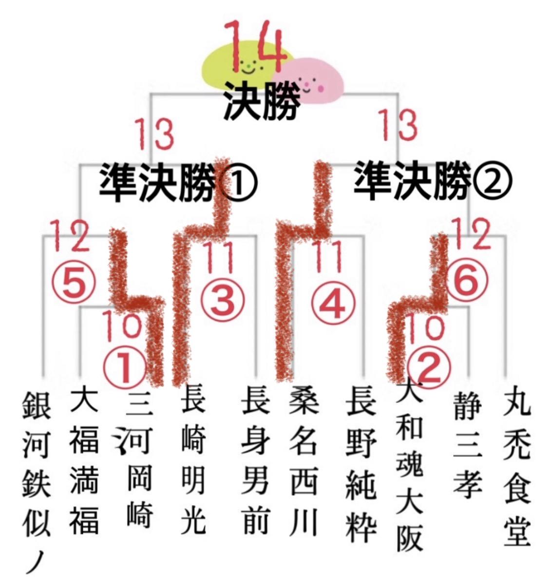 大福杯2020夏、第五試合.第六試合!