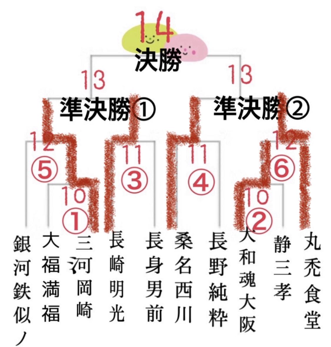 大福杯2020夏、準決笑①.準決笑②!