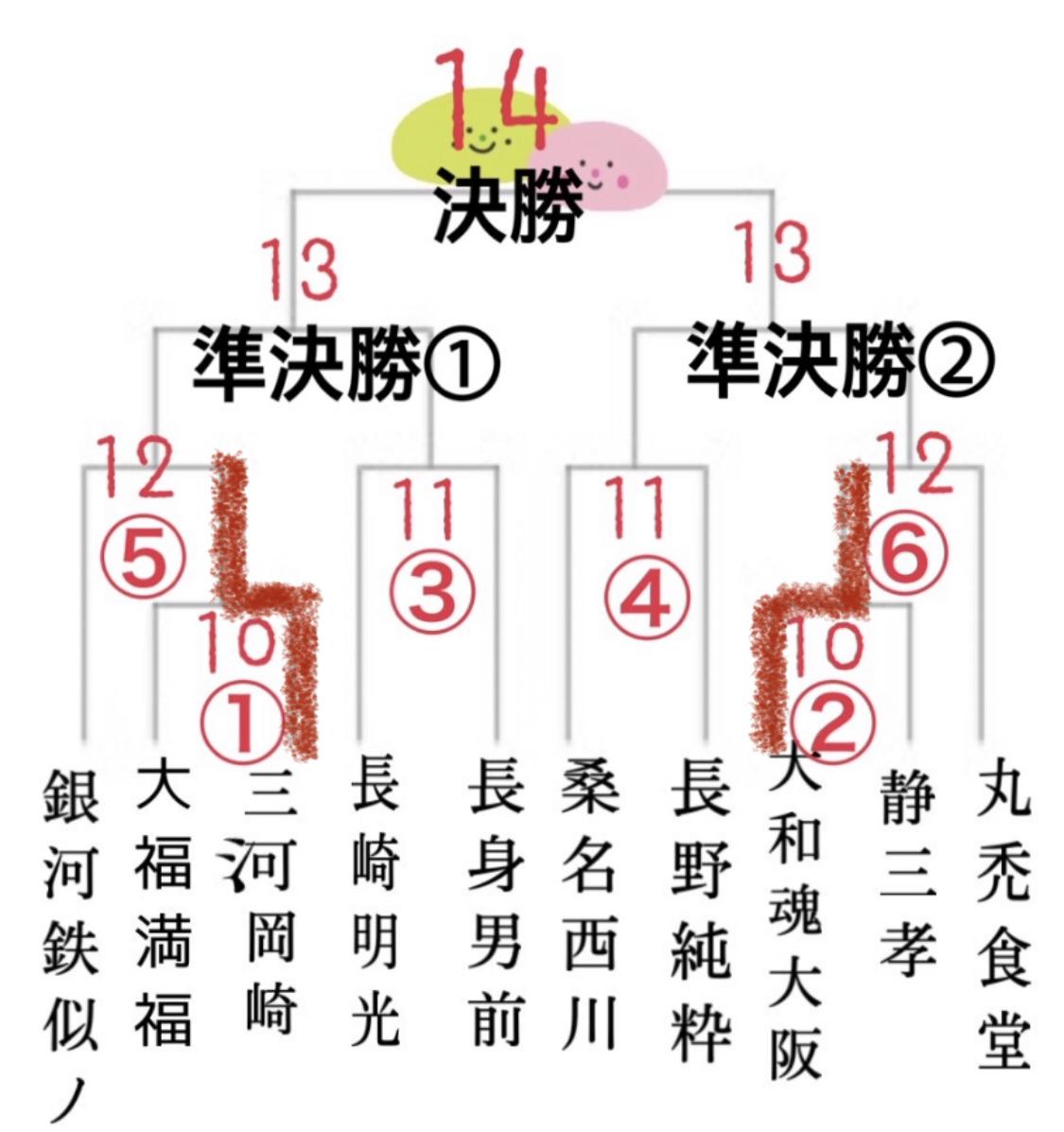 大福杯2020夏、第三試合.第四試合!